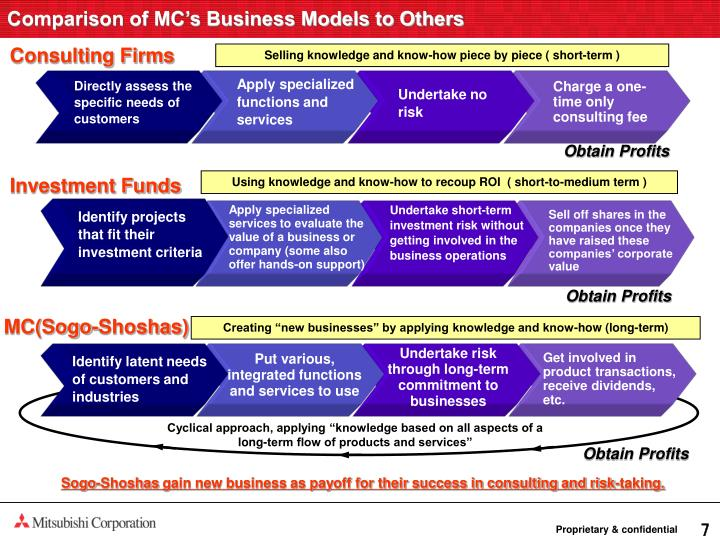 Comparison of MC's Business Models to Others