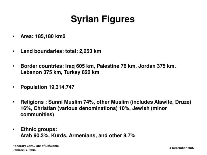 Syrian Figures