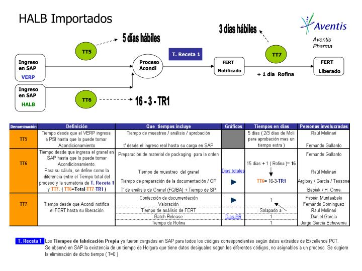 Aventis Pharma