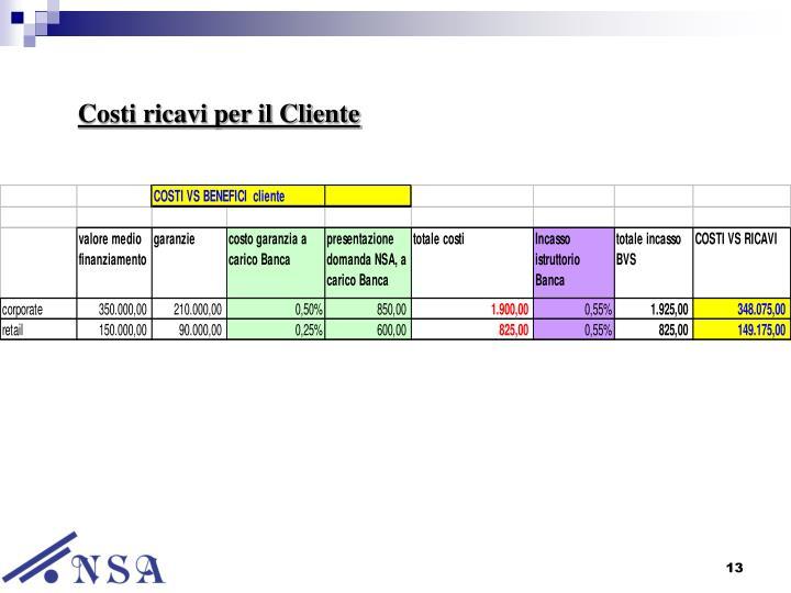 Costi ricavi per il Cliente