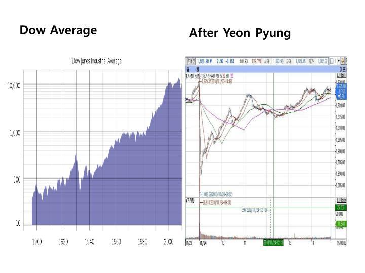 Dow Average