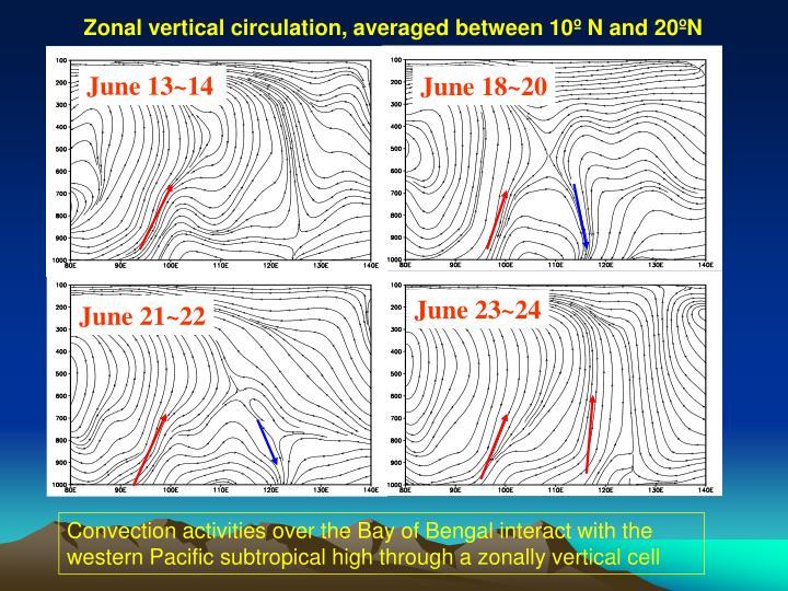 Zonal vertical circulation, averaged between 10