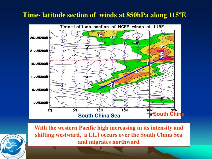 Time- latitude section of  winds at 850hPa along 115