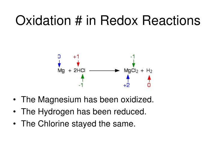 Oxidation # in Redox Reactions