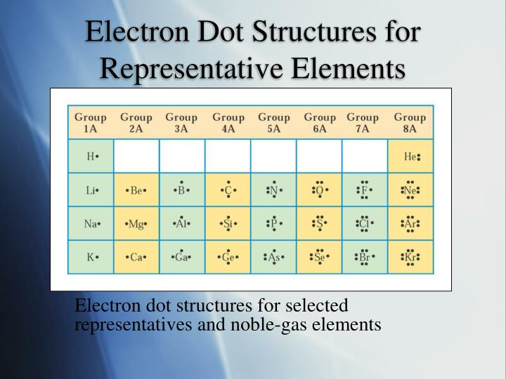Electron Dot Structures for Representative Elements