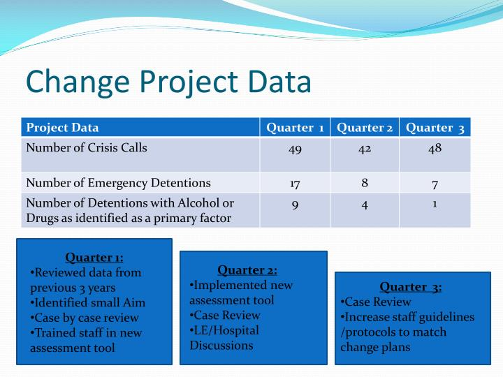 Change Project Data