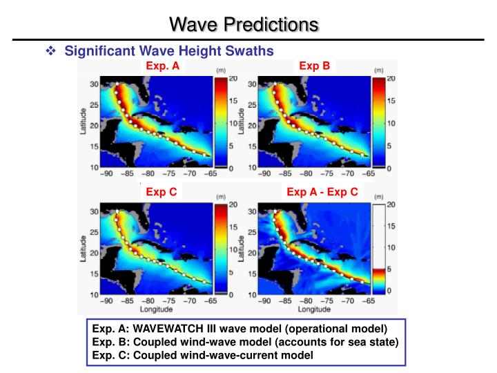 Wave Predictions