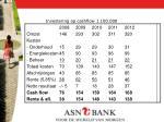 investering op cashflow 1 100 000