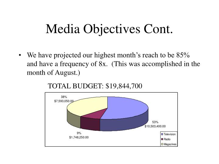 Media Objectives Cont.