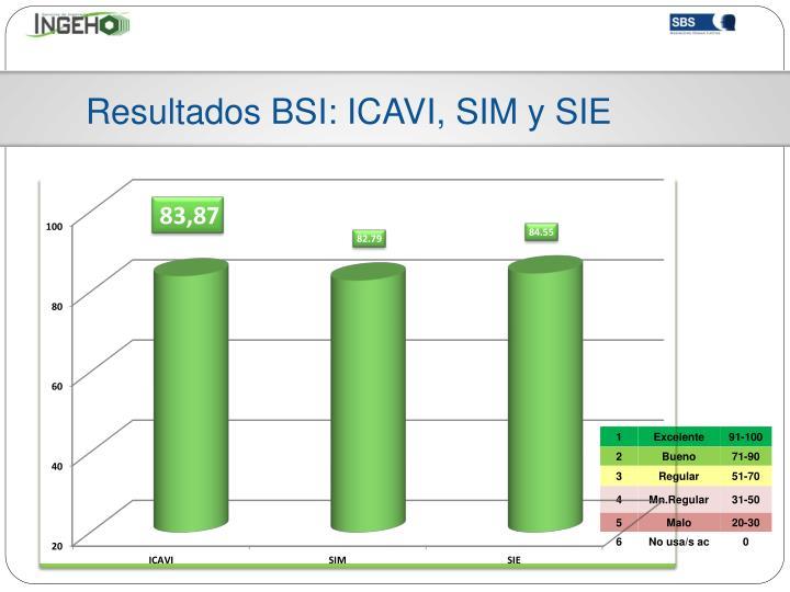 Resultados BSI: ICAVI, SIM y SIE