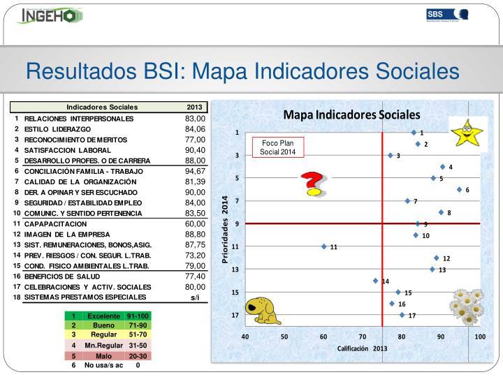Resultados BSI: