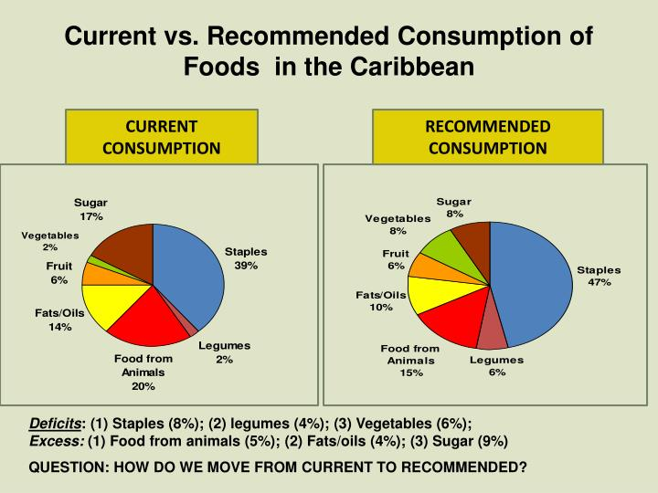 Current vs. Recommended Consumption of Foods  in the Caribbean