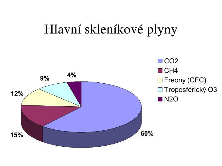 Hlavní skleníkové plyny