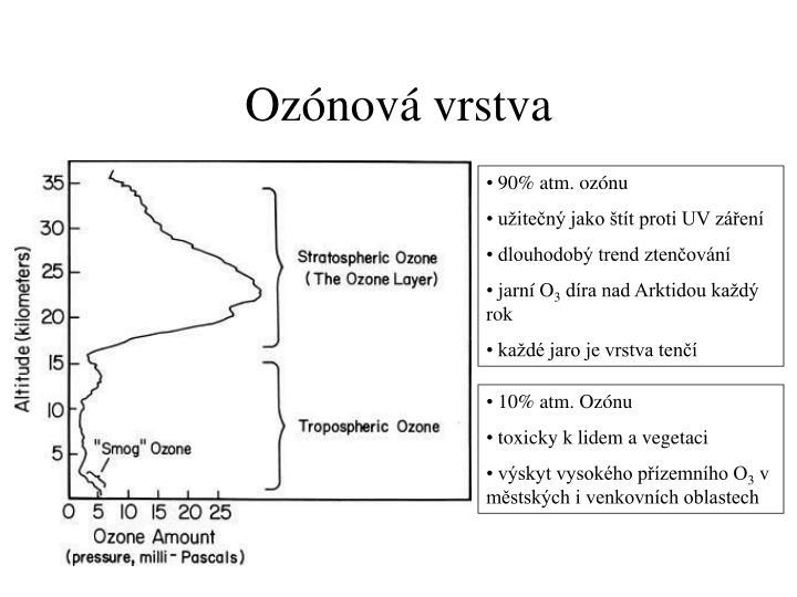 Ozónová vrstva