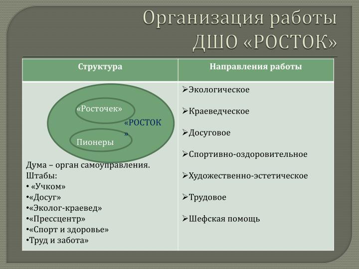 Организация работы