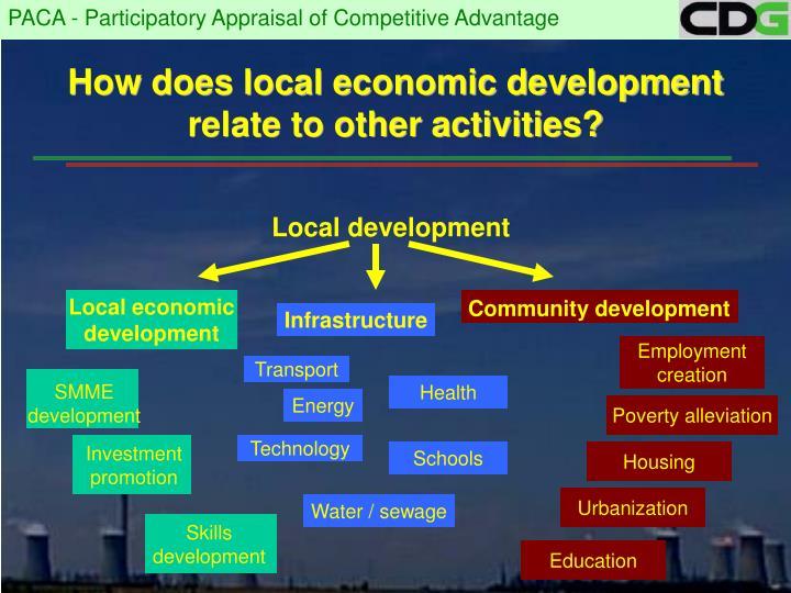 local economic development thesis