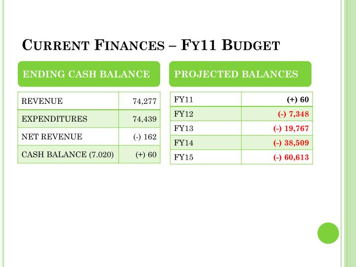 Current Finances – Fy11 Budget