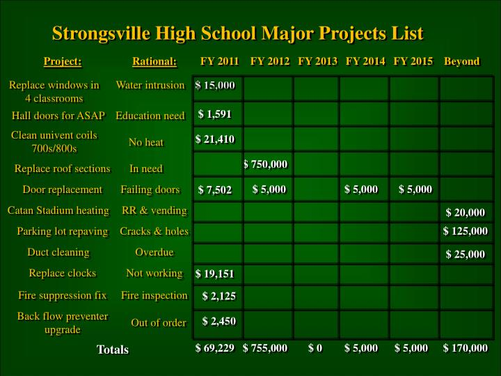 Strongsville High School Major Projects List