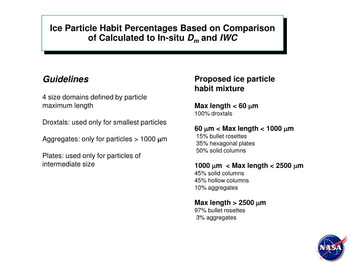 Ice Particle Habit Percentages Based on Comparison of Calculated to In-situ