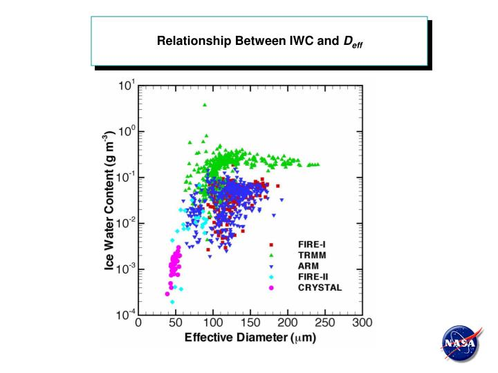 Relationship Between IWC and