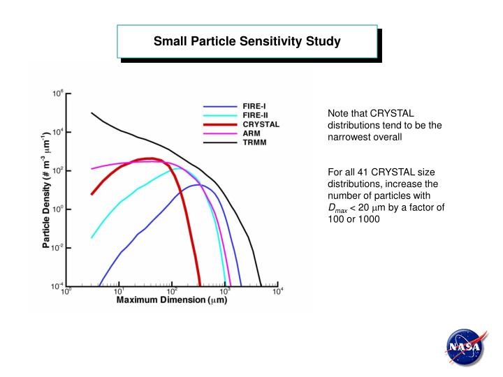 Small Particle Sensitivity Study