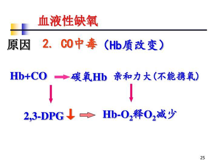 Hb+CO