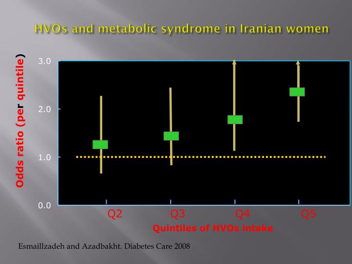 HVOs and metabolic syndrome in Iranian women