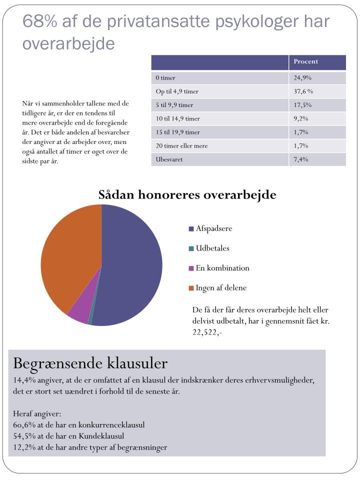 68% af de privatansatte psykologer har overarbejde
