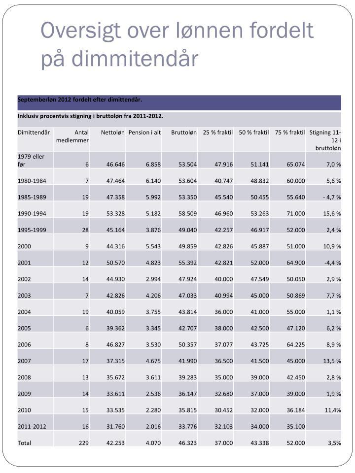 Oversigt over lønnen fordelt på