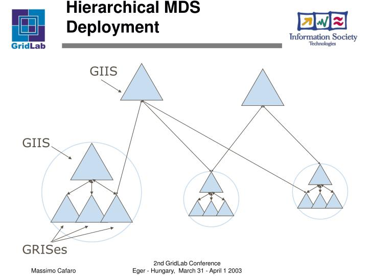 Hierarchical MDS Deployment