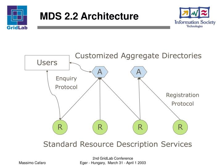 MDS 2.2 Architecture