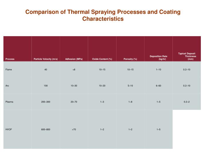 Comparison of Thermal Spraying Processes and Coating Characteristics