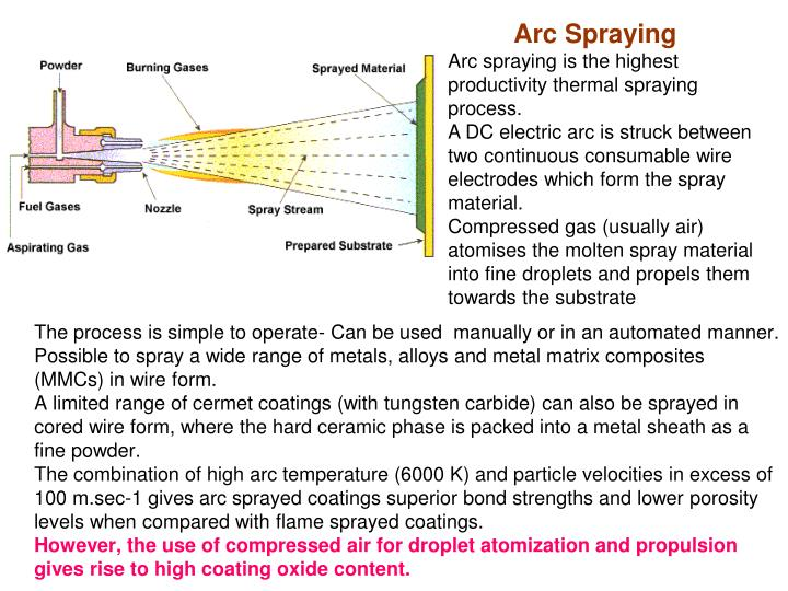 Arc Spraying