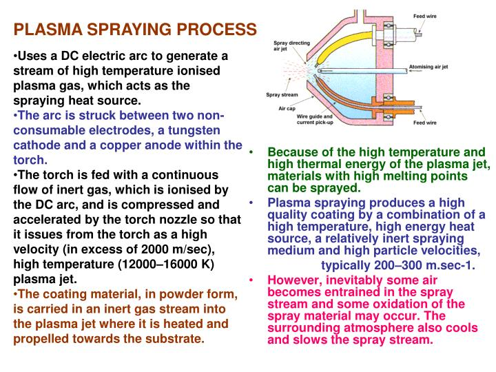 PLASMA SPRAYING PROCESS