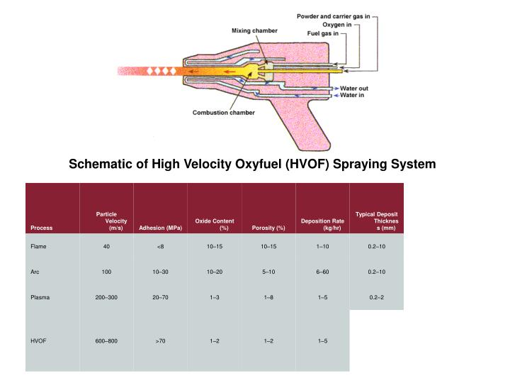 Schematic of High Velocity Oxyfuel (HVOF) Spraying System