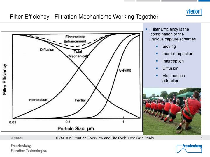Filter Efficiency - Filtration Mechanisms Working Together