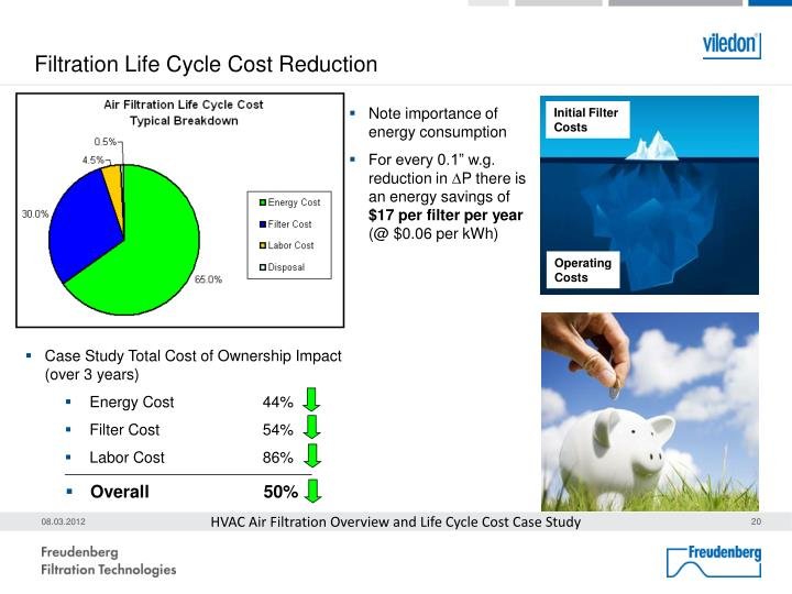 Filtration Life Cycle Cost Reduction