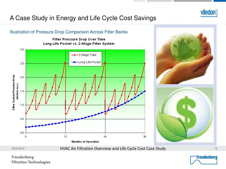 A Case Study in Energy and Life Cycle Cost Savings