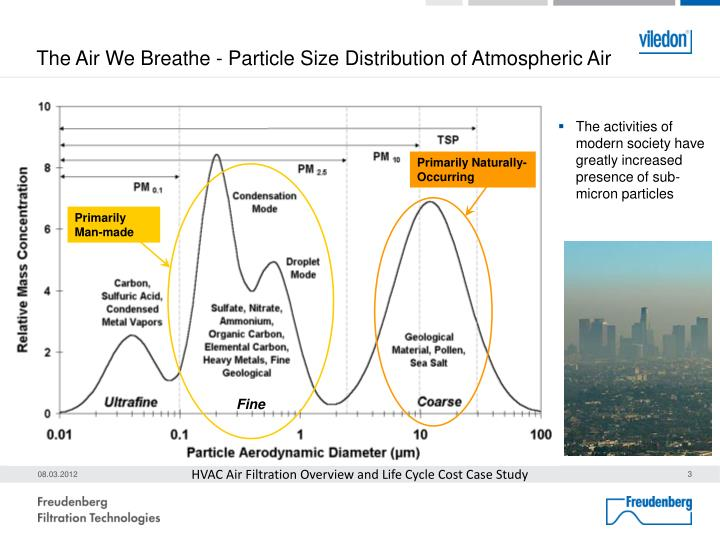 The Air We Breathe - Particle Size Distribution of Atmospheric Air