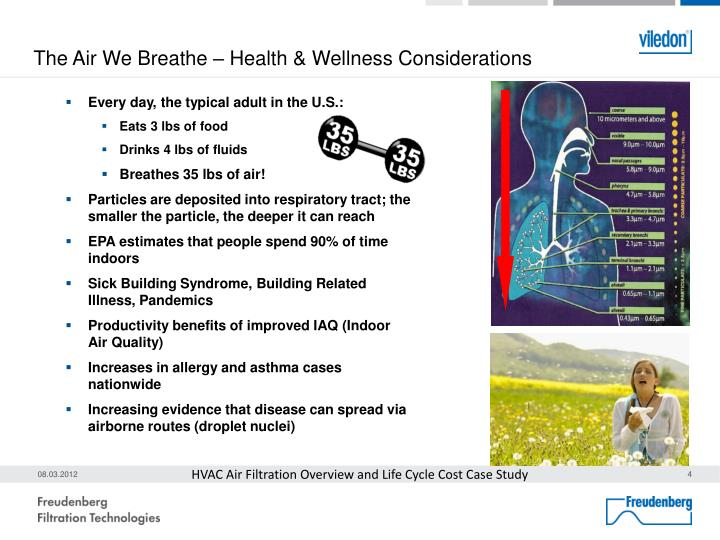 The Air We Breathe – Health & Wellness Considerations