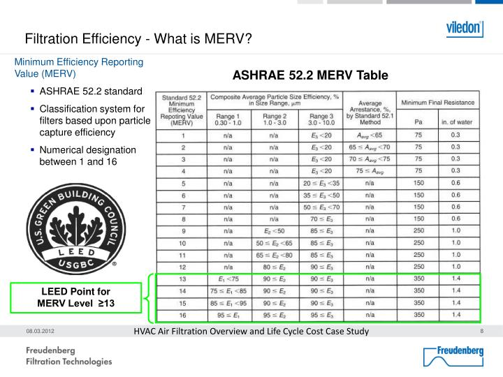 Filtration Efficiency - What is MERV?