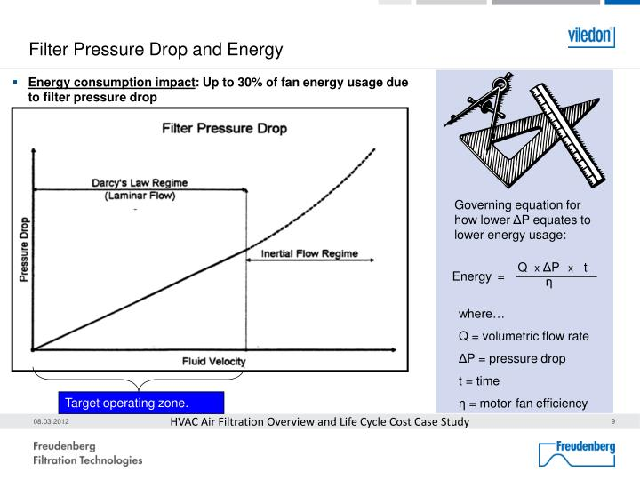 Filter Pressure Drop and Energy