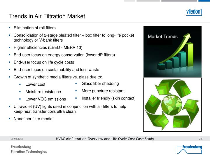 Trends in Air Filtration Market