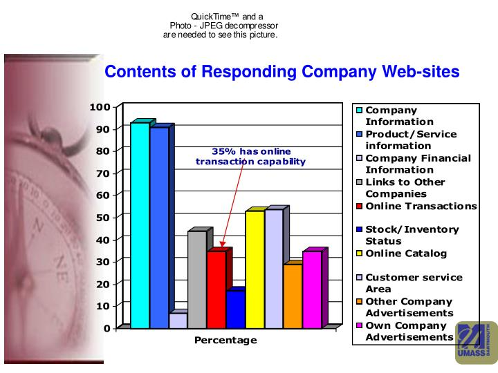 Contents of Responding Company Web-sites