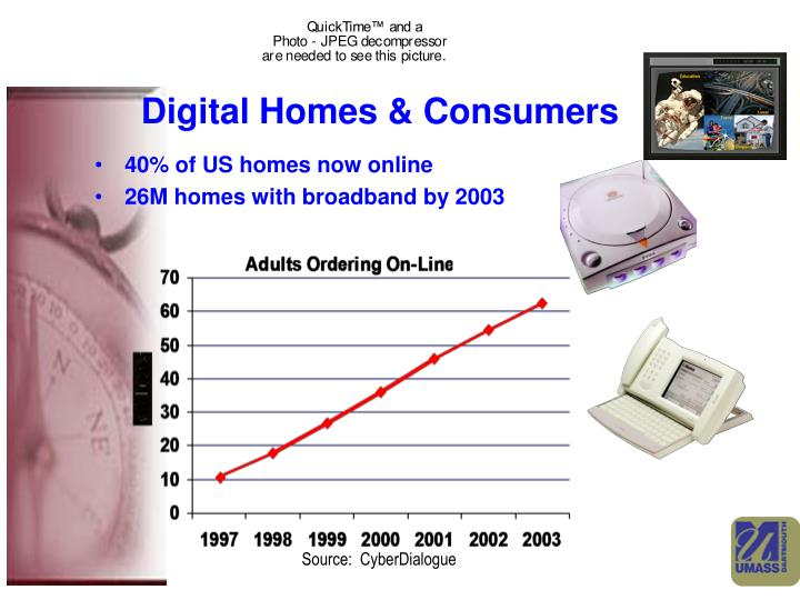Digital Homes & Consumers
