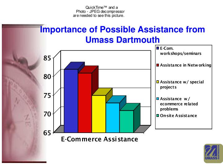Importance of Possible Assistance from Umass Dartmouth