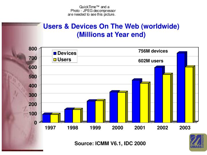 Users & Devices On The Web (worldwide)
