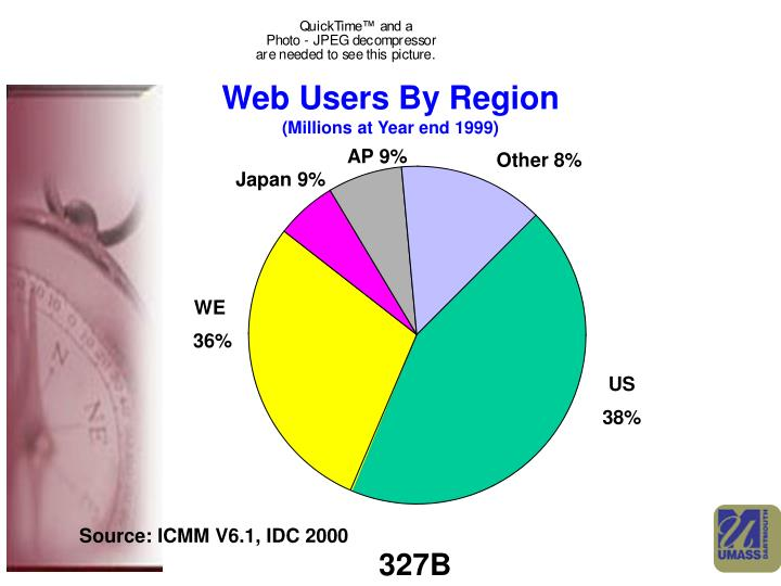 Web users by region millions at year end 1999