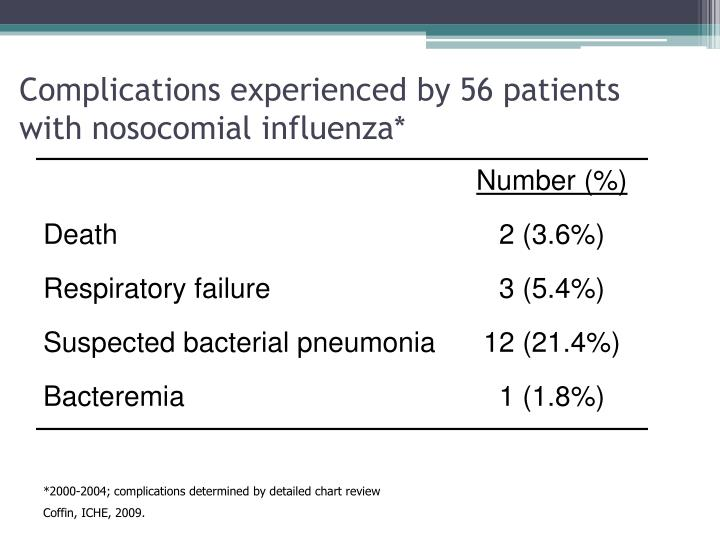 Complications experienced by 56 patients with nosocomial influenza*