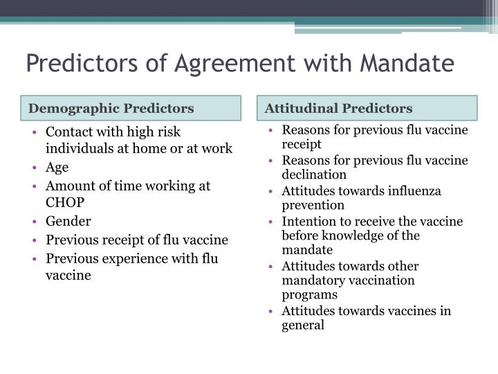 Predictors of Agreement with Mandate
